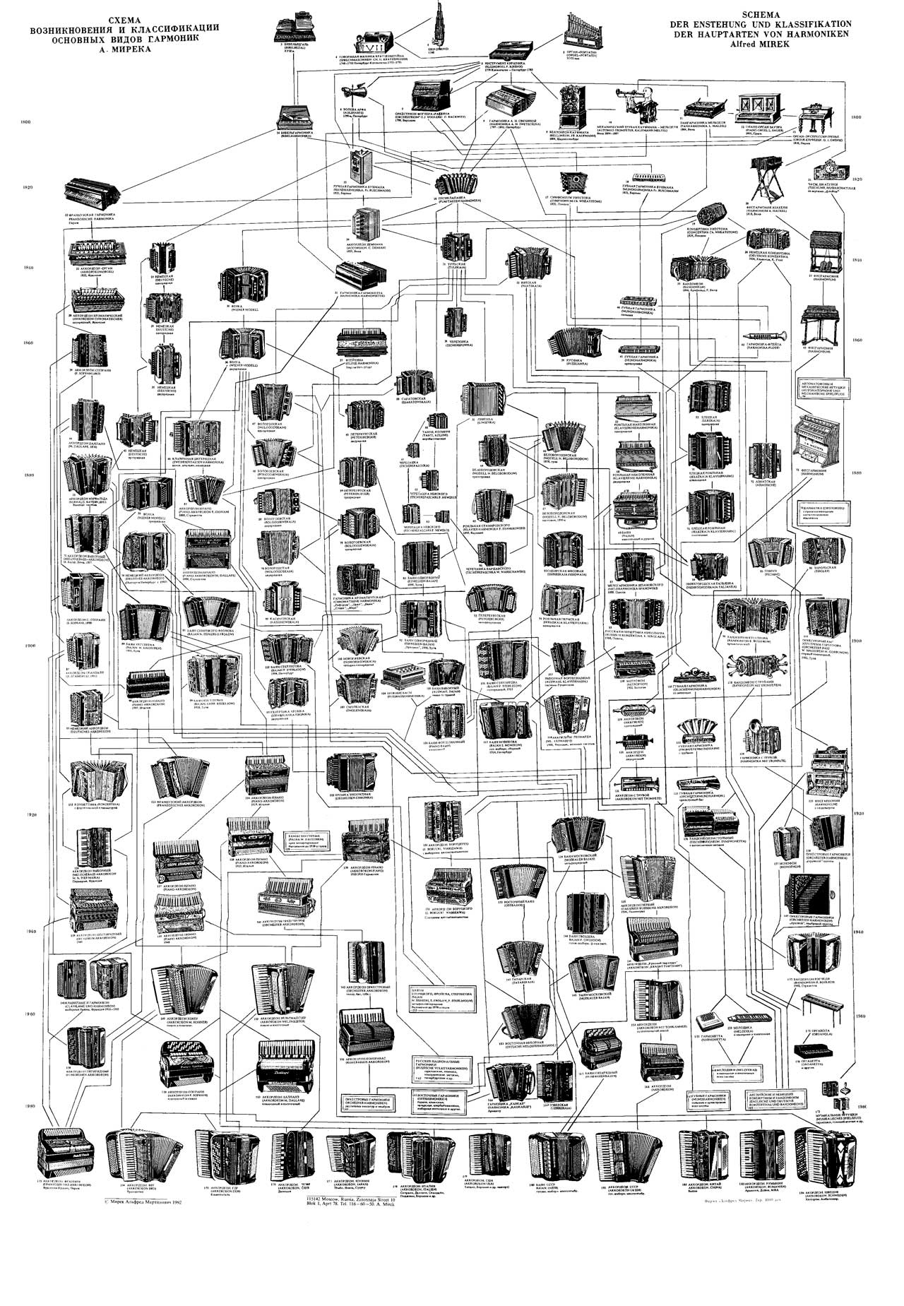 Схема-родословная язычковых инструментов А.Мирека