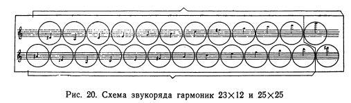 shema-zvukoryada