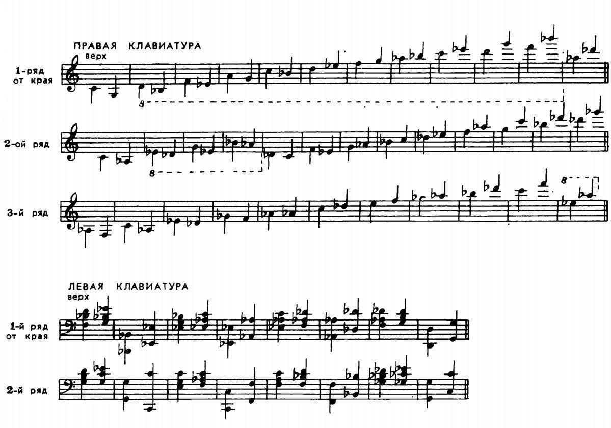 Расположение нот трёхрядной гармоники-петроградки