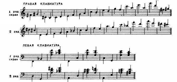 Звукоряд двухрядной гармони-венки